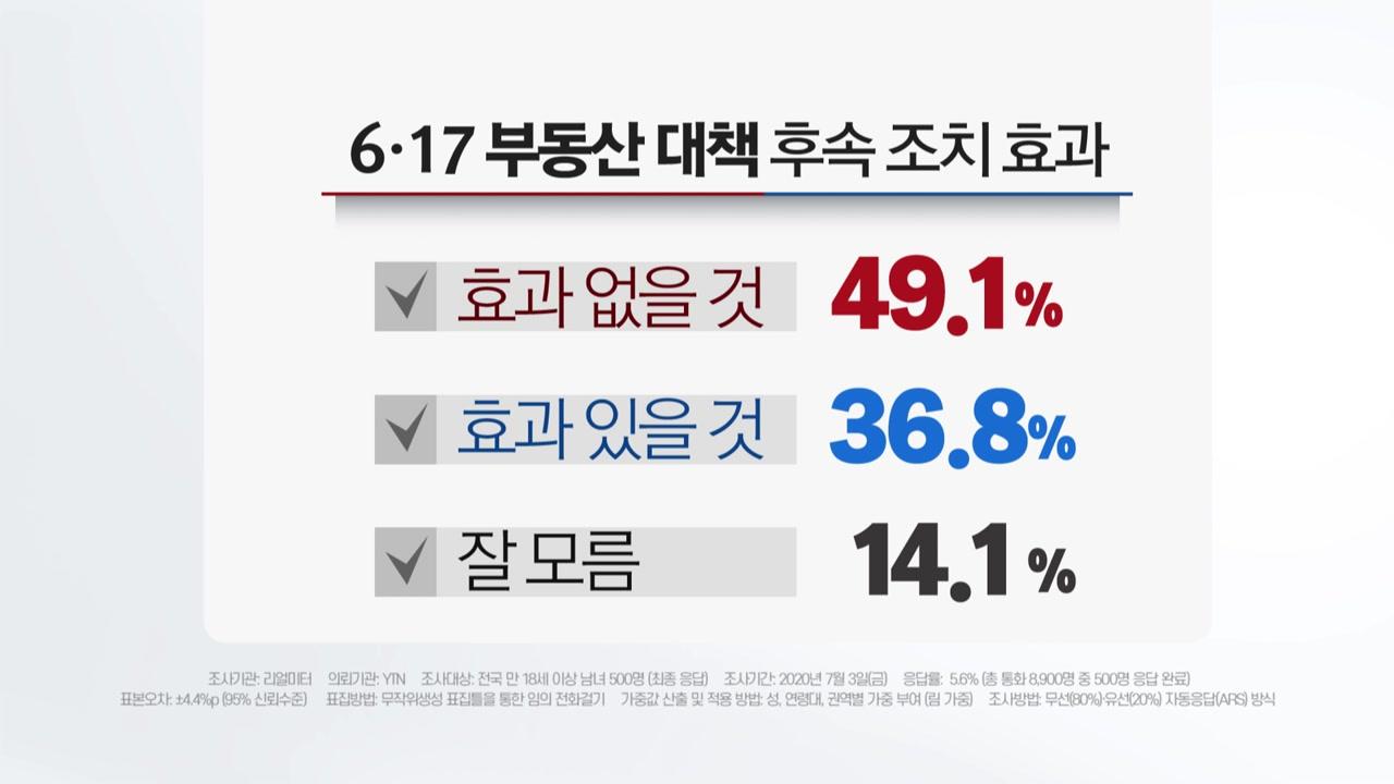 """국민 절반 """"6·17 부동산 대책 후속조치 효과 없을 것"""""""