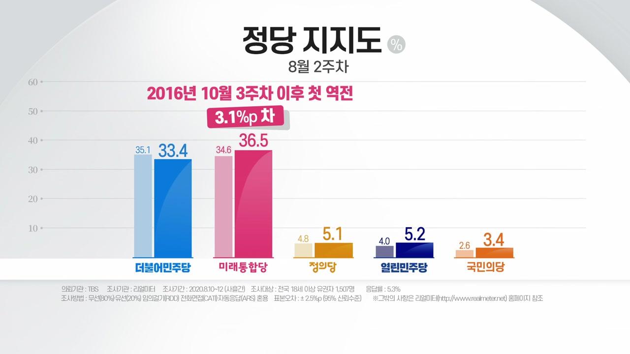 """""""민주 33.4% vs 통합 36.5%"""" 탄핵 정국 이후 첫 지지율 역전"""