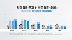 윤석열, 국감 뒤 대권 주자 선호도 15%대 3위...이재명 1위, 이...