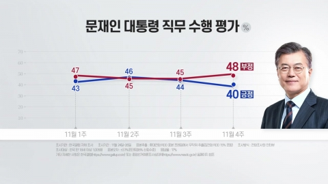 문 대통령 지지율 40%…8월 '부동산 대란' 이후 최저