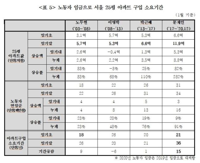 """""""서울 25평 아파트 구입, 월급 전부 모아도 36년 소요"""""""
