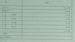 이기흥, 46.4% 지지로 대한체육회장 당선...연임 확정