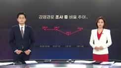 """[앵커리포트] 이틀 연속 3백 명대 확진...""""아직 안심할 단계 아냐"""""""