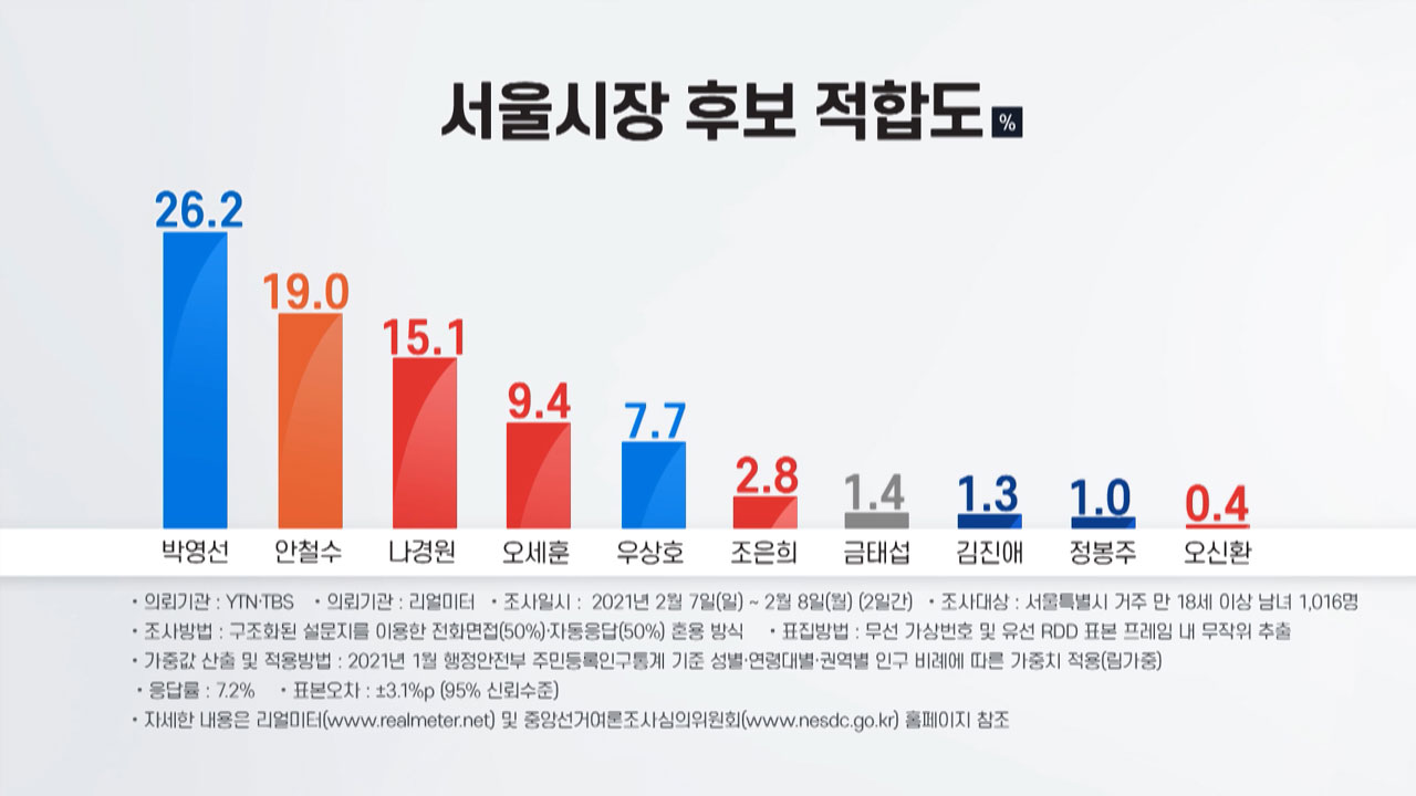 [정치]박영선 서울 시장, 여론 조사 1 위 … 가상 양자 대결도 우세