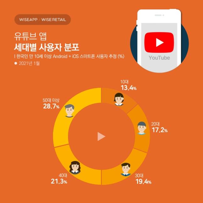 유튜브 앱, 가장 많이 이용한 세대는 '50대 이상'