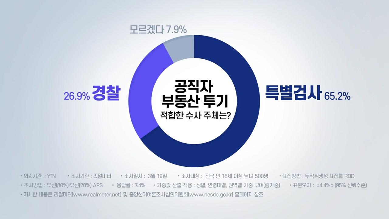 """[사회]부동산 투기 수사 """"특별 검사가 더 적합하다""""65.2 % '압도적'"""