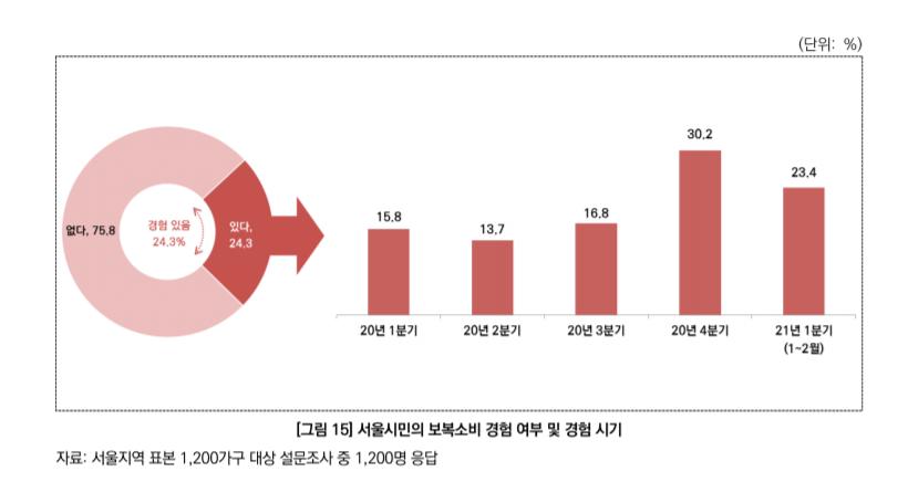 """서울 시민 24% """"코로나19 보복 소비 경험있다"""""""