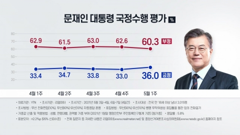 '취임 4년' 맞은 문 대통령…국정수행 긍정 36%·부정 60.3%