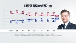 문 대통령 지지율 40%...4개월 만에 LH 사태 이전 회복