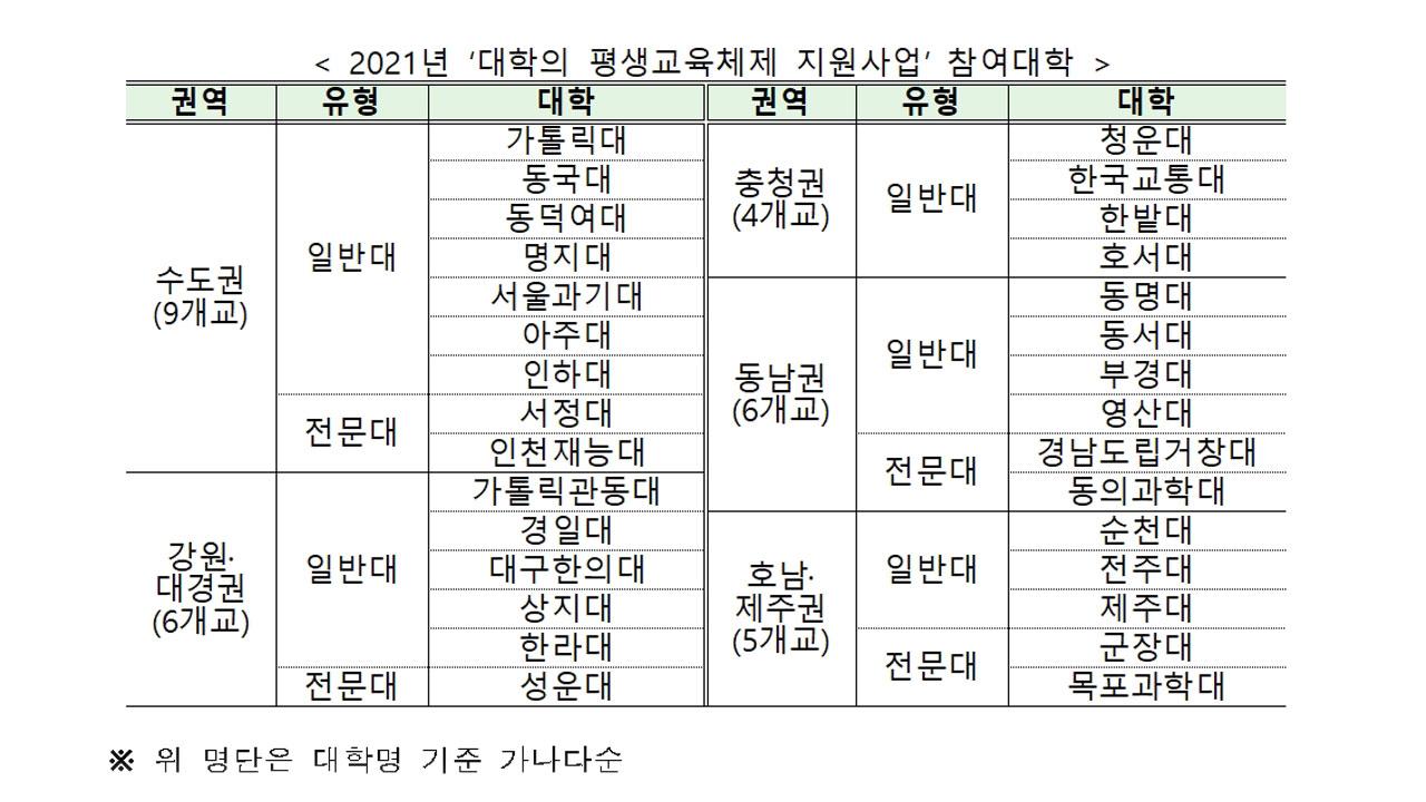 교육부, 평생교육 지원사업에 30개 대학 선정...234억 원 투입