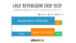"""내년 최저임금 두고 고용주 85% """"높다"""" vs 알바생 47% """"적당"""""""