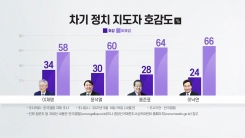 대선 주자 호감도...이재명 34%·윤석열 30%·홍준표 28%