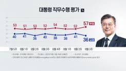 문 대통령 지지율 30%대로 하락...긍정·부정 격차 20%p 이상