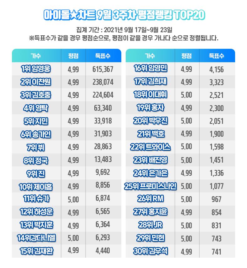 임영웅, 26주 연속 아이돌차트 평점랭킹 1위 '랭킹왕 파워'