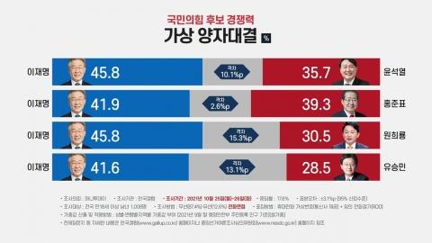 [앵커리포트] 전화면접 이재명, ARS는 윤석열·홍준표 강세…이유는?