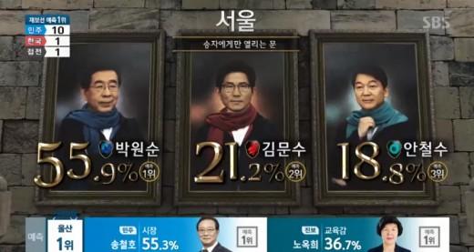 """""""美친 CG""""…SBS 개표방송 시청률 1위_이미지"""