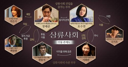 '상류사회' 박해일x수애 인물관계도 공개…욕망의 파격 민낯_이미지