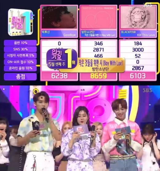 '인기가요' 방탄소년단, 1위로 13관왕…EXID·위키미키 등 컴백